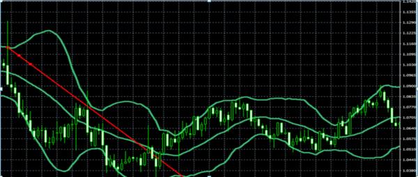 Вb rsi – пример синтетической стратегии с фильтрацией сигналов