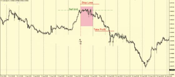 Продажа по стратегии АКА на Н1