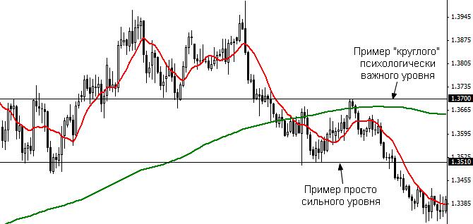 Дневные стратегии Форекс 10