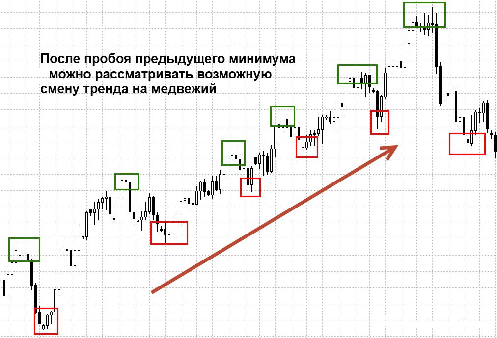 Дневные стратегии Форекс 3