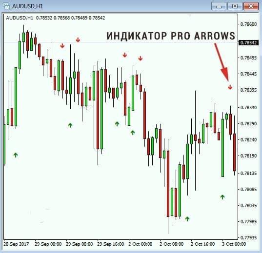 Пример Pro Arrows