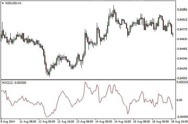 Скорость изменения цены 3