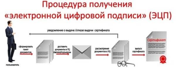 Где можно получить электронную подпись для физических лиц?