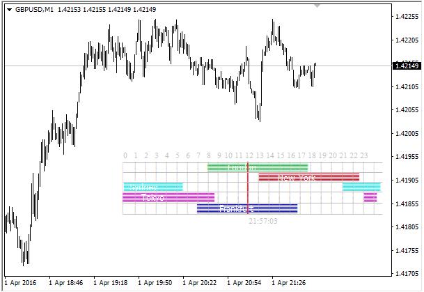 Индикатор торговых сессий для МТ4 3