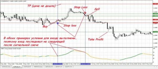 Стратегии форекс для h1 12