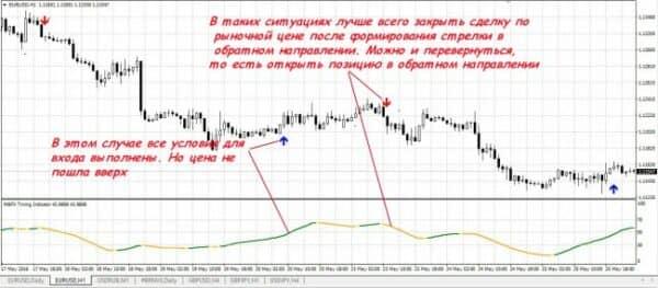 Стратегии форекс для h1 13