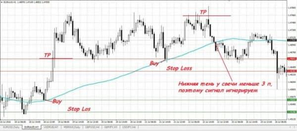 Стратегии форекс для h1 14