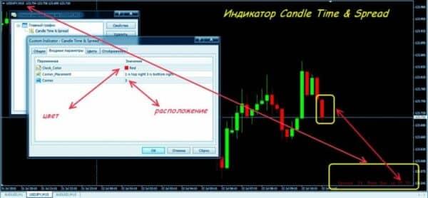 Индикатор Candle 10