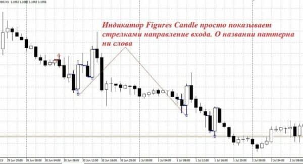 Индикатор Candle 3