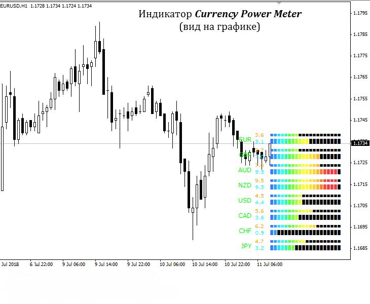 Currency Power Meter 2