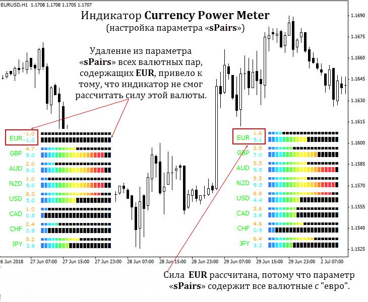 Currency Power Meter 5