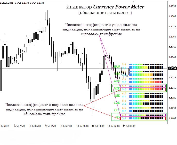 Currency Power Meter 6