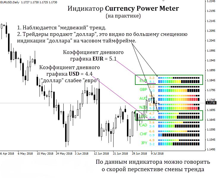 Currency Power Meter 7