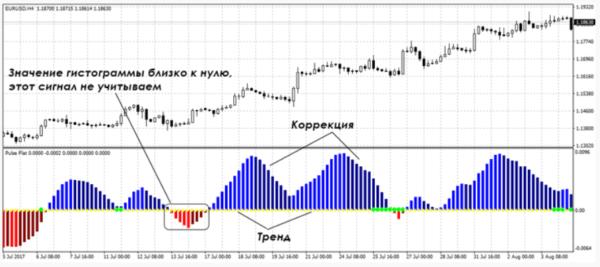 Индикатор pulse flat 3