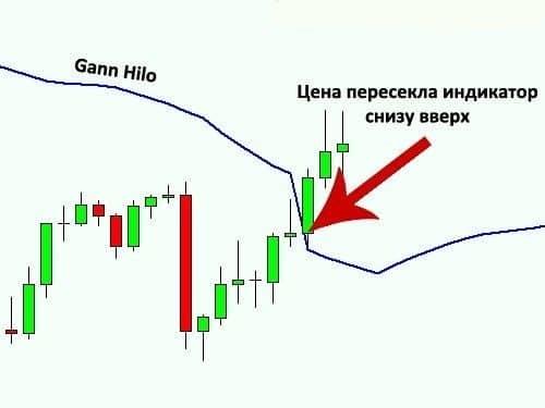 Индикатор Gann Hilo 1