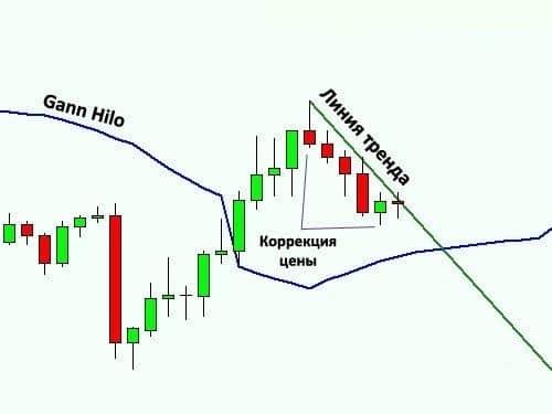 Индикатор Gann Hilo 2