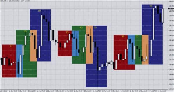 Индикатор торговых сессий для МТ4 6