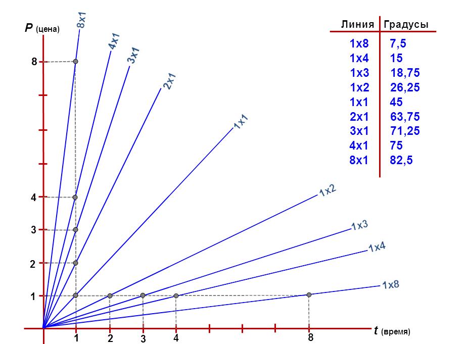 Индикатор Gann Oscillator по методам Ганна 2