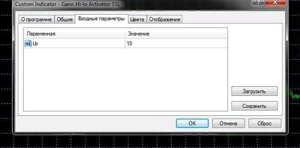 Индикатор Gann Oscillator по методам Ганна 5