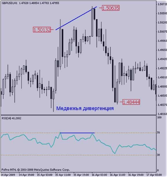 Relative strength index 3