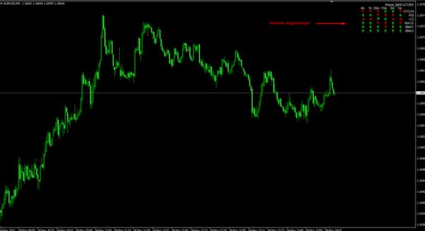 Ipanel trend indicator 5