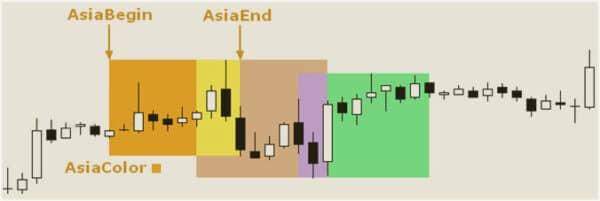 Индикатор торговых сессий для МТ4 9