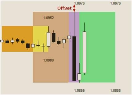 Индикатор торговых сессий для МТ4 12