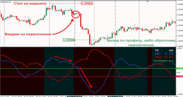 Как правильно использовать индикатор Currency Slope Strength