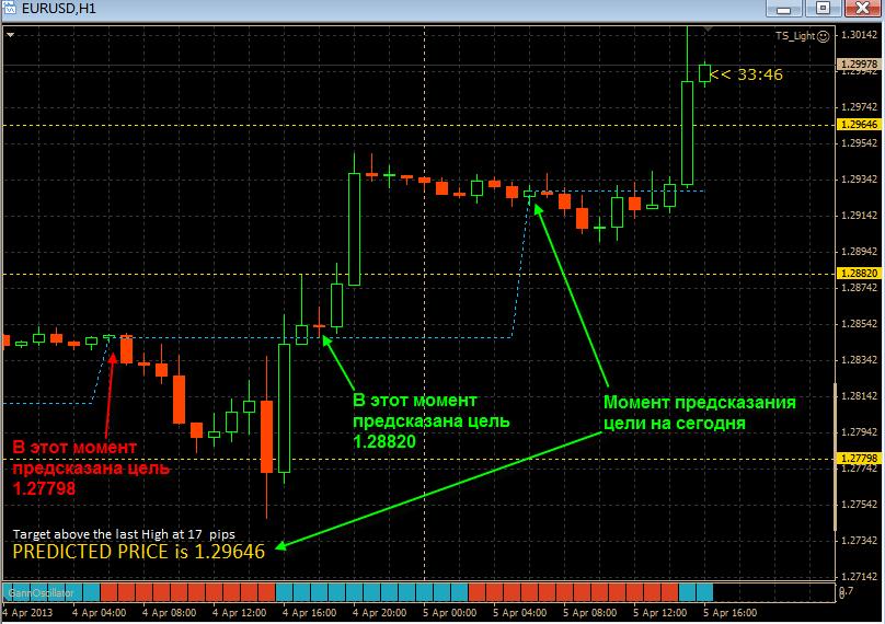 Как правильно использовать в торговле индикатор Gann Signal CEL v4