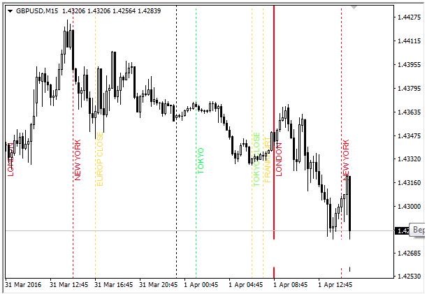 Индикатор торговых сессий для МТ4 13