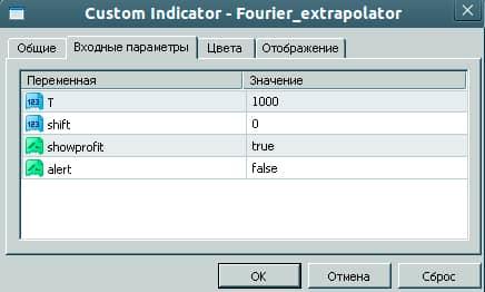 Какие существуют индикаторы Фурье для мт4