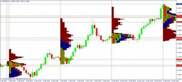 Market Profile 2