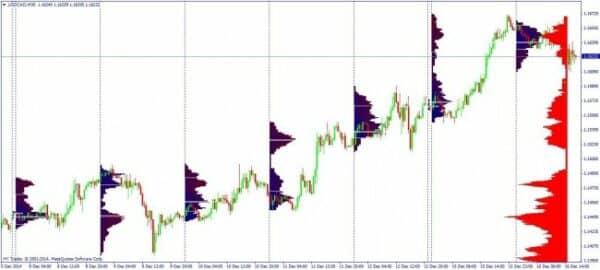 Market Profile 3