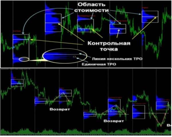 Market Profile 9
