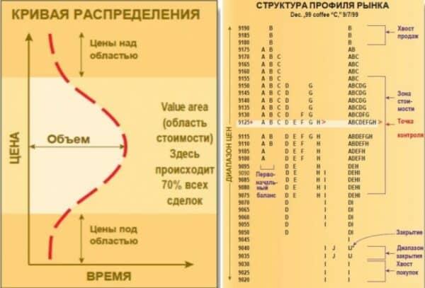 Анализируем профиль рынка с помощью Market Profile