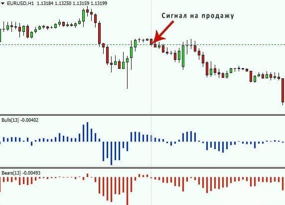 Индикатор силы быков и медведей 5