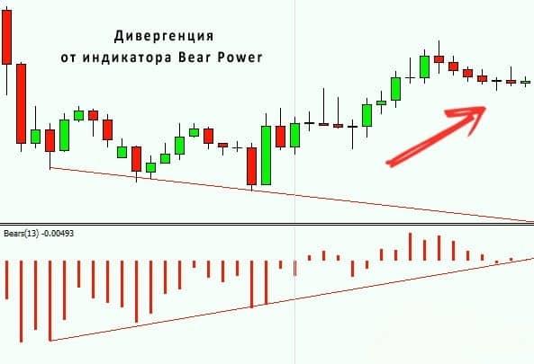 Индикатор силы быков и медведей 6