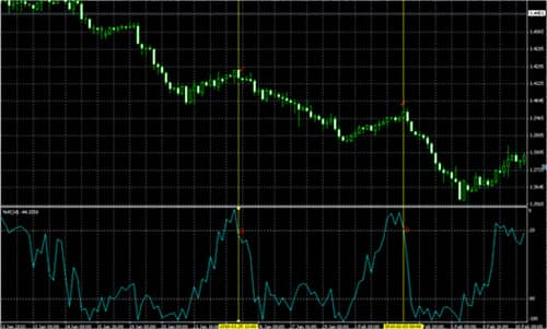 Индикатор Williams Percent Range 6
