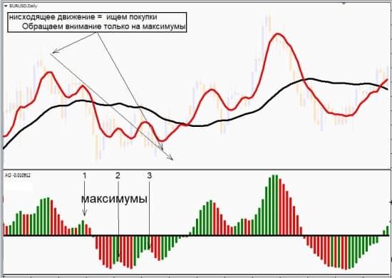 Awesome oscillator таймфрейм 7