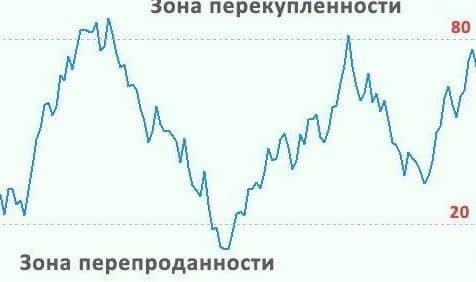 MFI индикатор 2