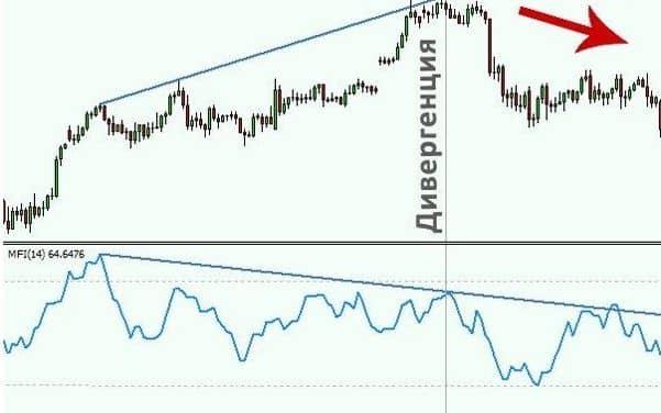 MFI индикатор 3