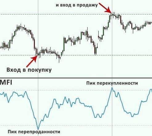 MFI индикатор 4