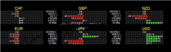 Какие индикаторы силы валют существуют