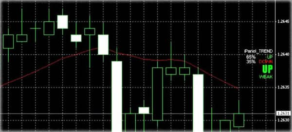 Master Trend Forex 2