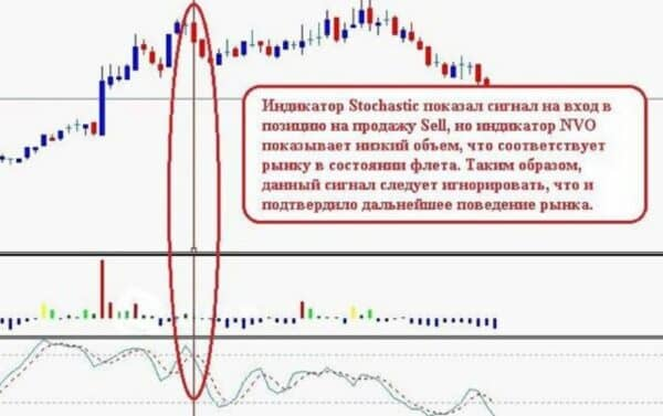 Индикатор Normalized volume oscillator 2