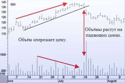 Как узнать объем рынка форекc 4