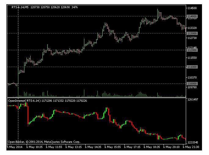 Индикатор открытого интереса для МТ4 1