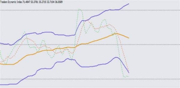 Индикатор TDI 4