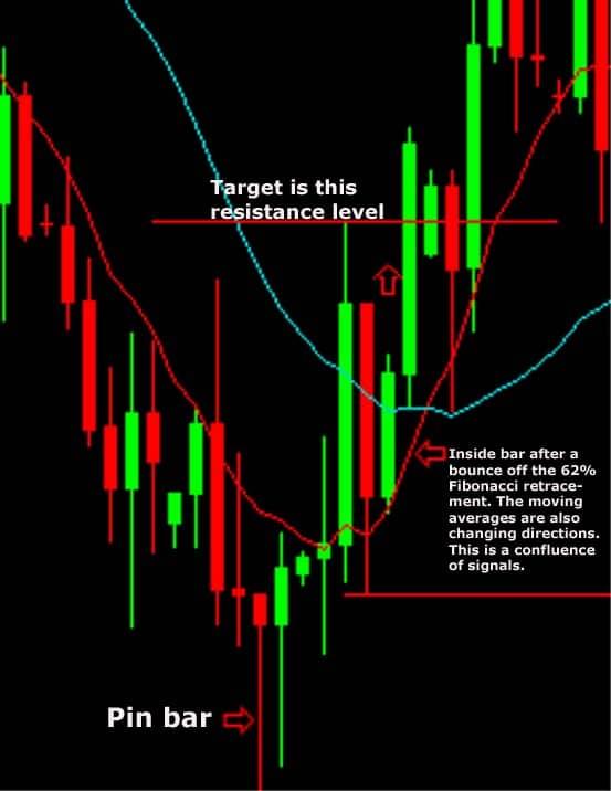 Настройка Price action сетапов 1