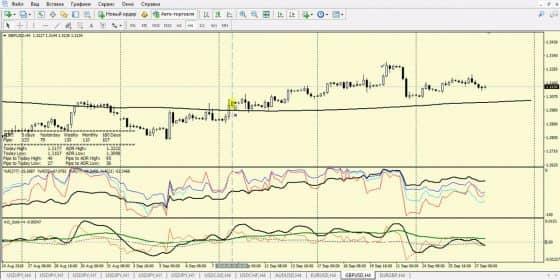 Как использовать торговую систему Money System Pro 2